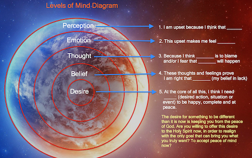 Levels of Mind Diagram - Movie Watcher's Guide to Enlightenment News